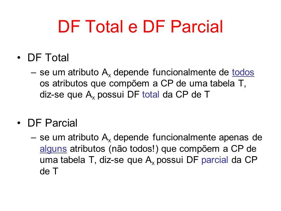 DF Total e DF Parcial DF Total DF Parcial