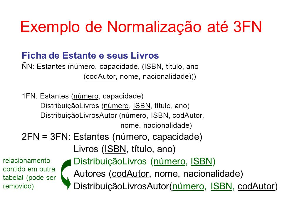 Exemplo de Normalização até 3FN