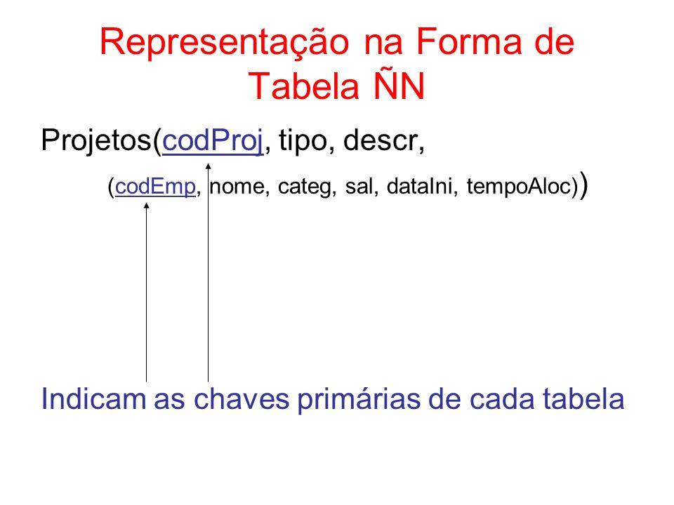 Representação na Forma de Tabela ÑN