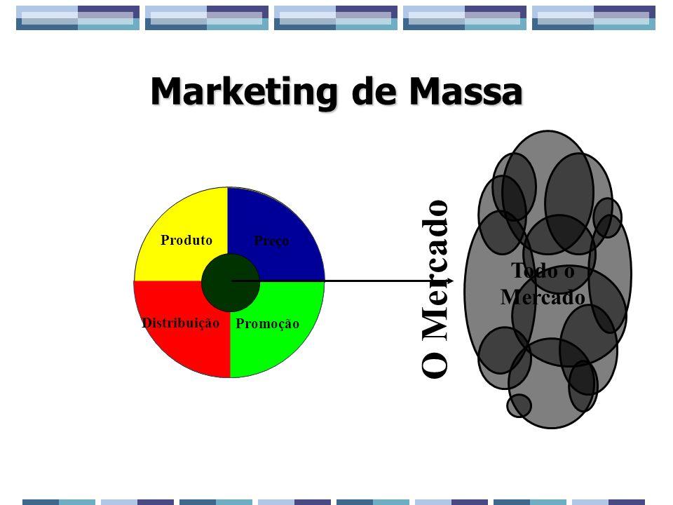 Marketing de Massa O Mercado Todo o Mercado Produto Preço Distribuição