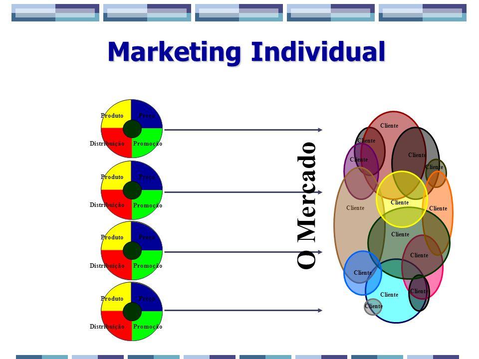 Marketing Individual O Mercado 6 6 Preço Promoção Distribuição Produto
