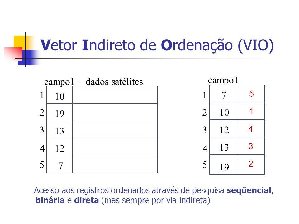 Vetor Indireto de Ordenação (VIO)