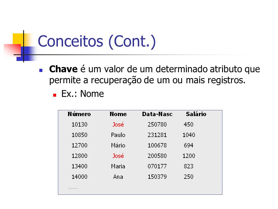 Conceitos (Cont.) Chave é um valor de um determinado atributo que permite a recuperação de um ou mais registros.