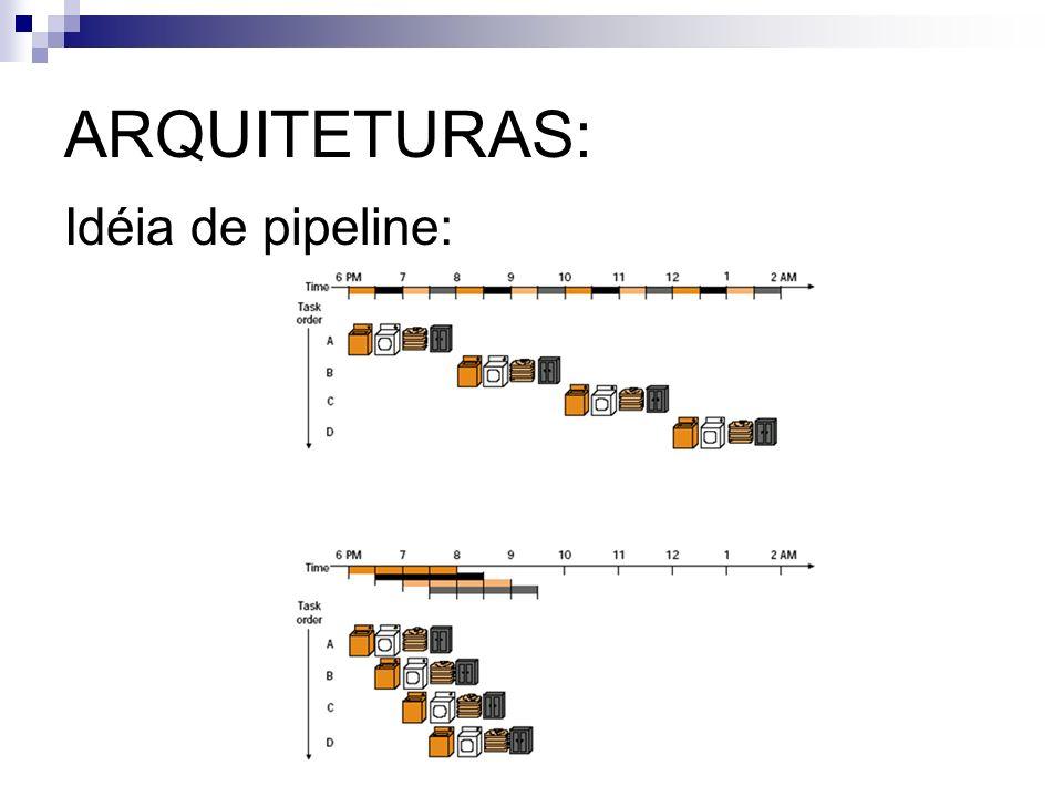 ARQUITETURAS: Idéia de pipeline: