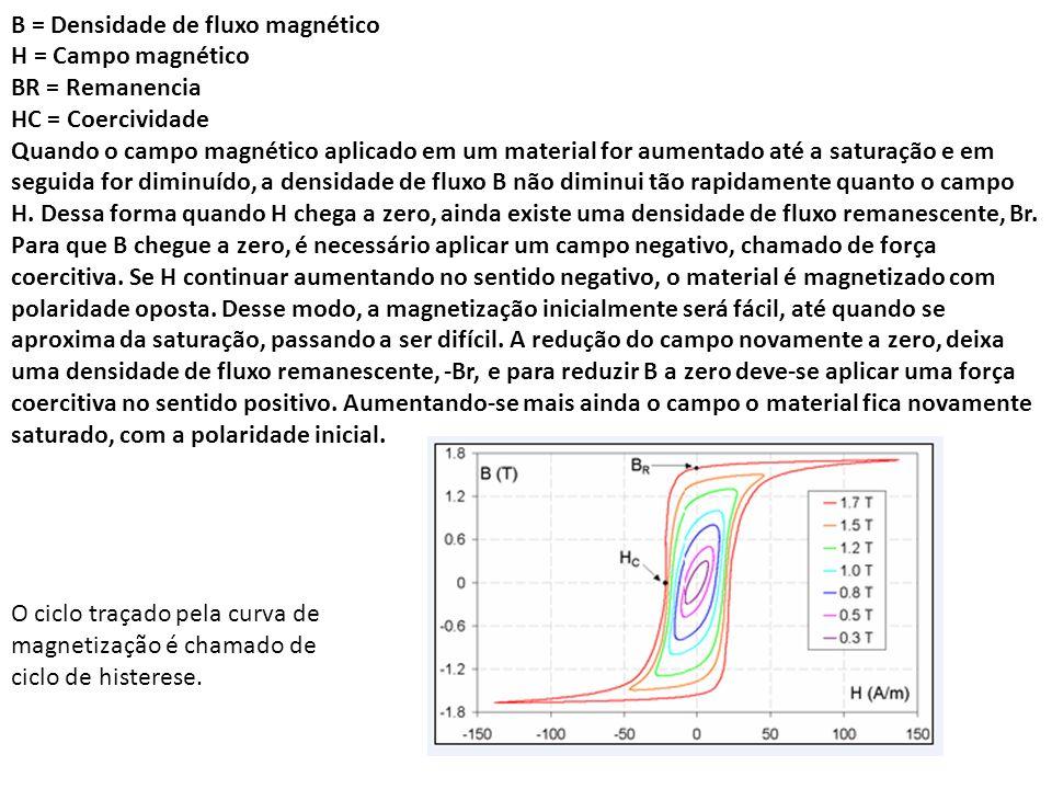 B = Densidade de fluxo magnético