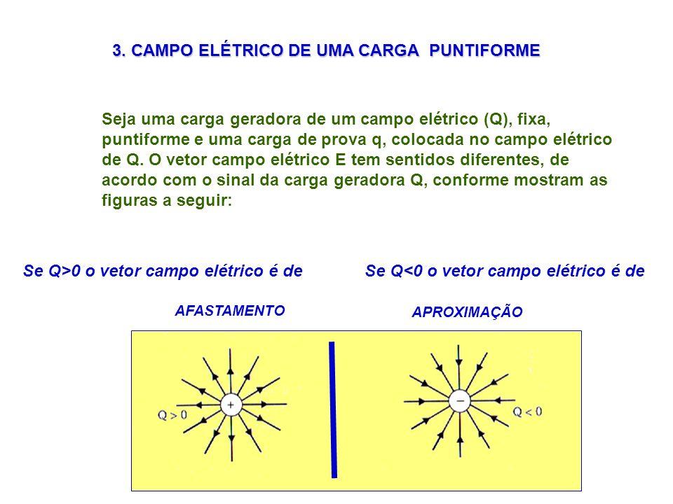 AFASTAMENTO 3. CAMPO ELÉTRICO DE UMA CARGA PUNTIFORME