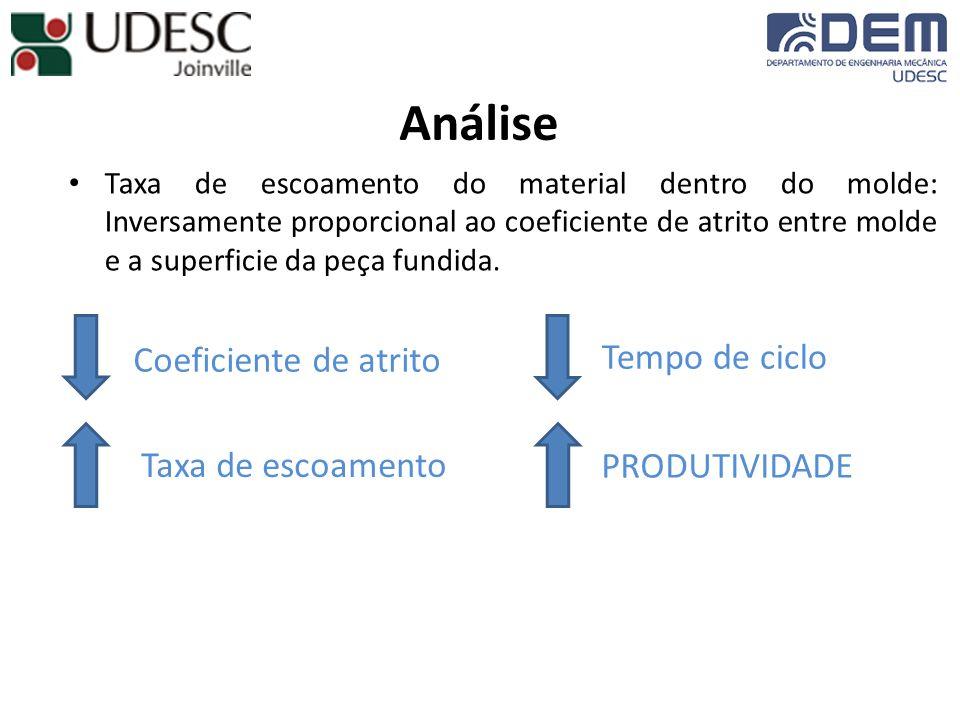 Análise Coeficiente de atrito Tempo de ciclo Taxa de escoamento