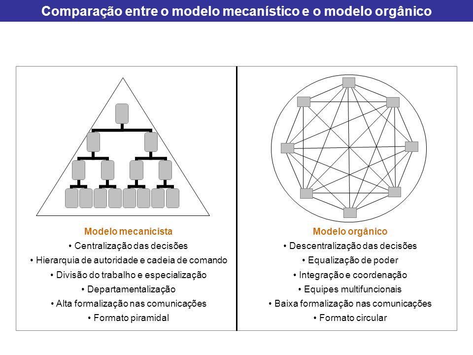 Comparação entre o modelo mecanístico e o modelo orgânico
