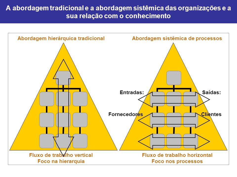 A abordagem tradicional e a abordagem sistêmica das organizações e a sua relação com o conhecimento