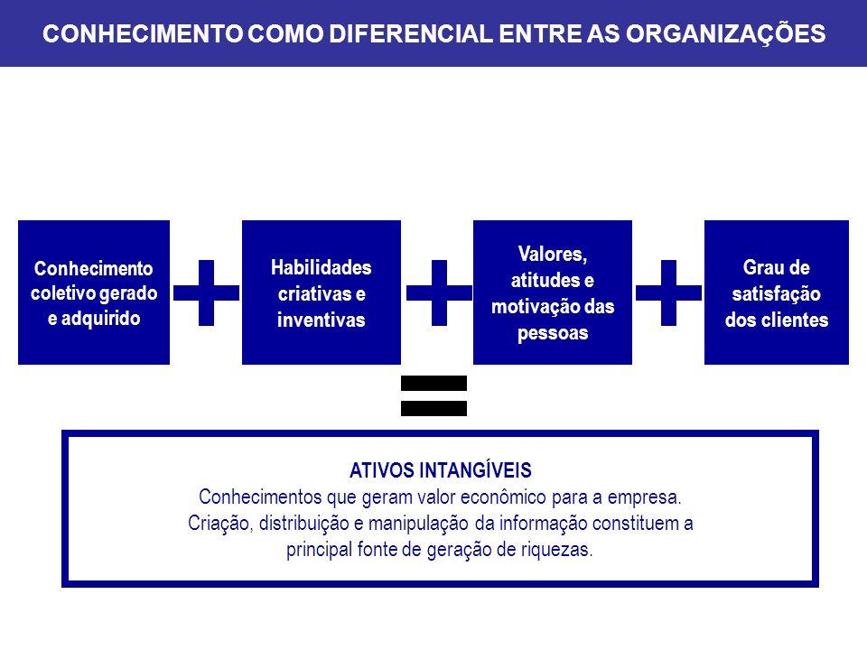 CONHECIMENTO COMO DIFERENCIAL ENTRE AS ORGANIZAÇÕES