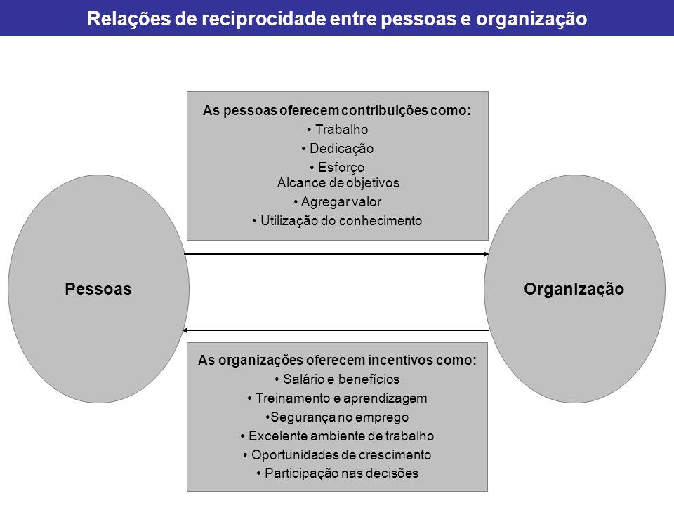Relações de reciprocidade entre pessoas e organização