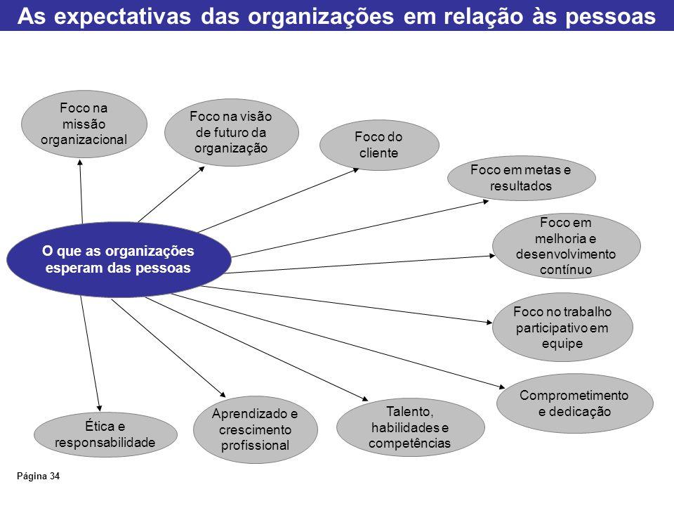 As expectativas das organizações em relação às pessoas