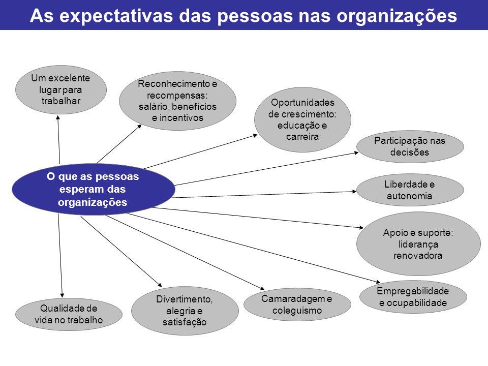 As expectativas das pessoas nas organizações