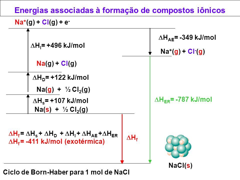 Energias associadas à formação de compostos iônicos
