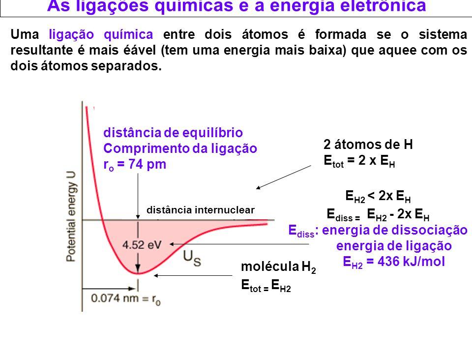 As ligações químicas e a energia eletrônica