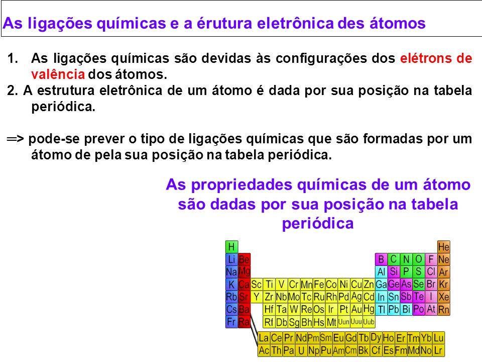 As ligações químicas e a érutura eletrônica des átomos
