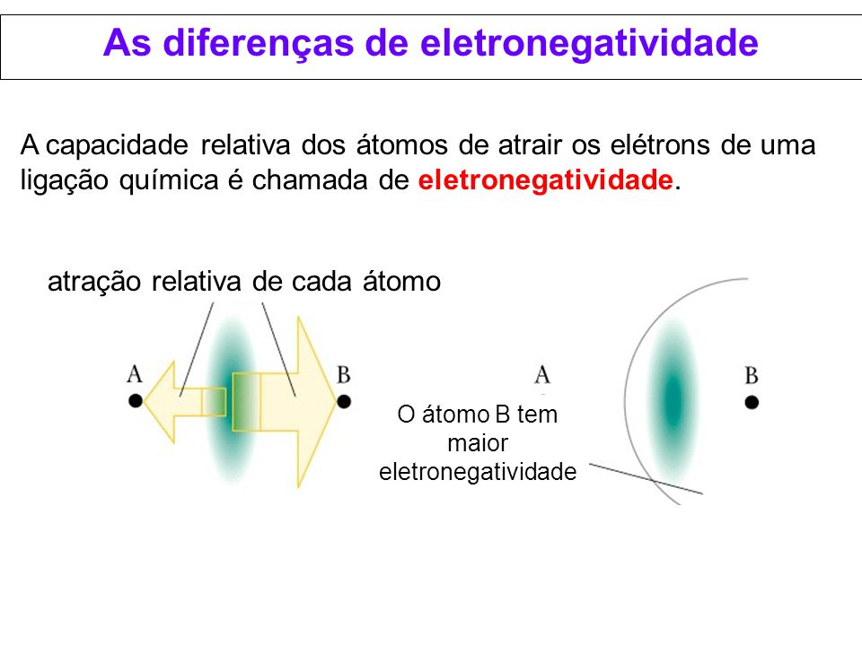 As diferenças de eletronegatividade