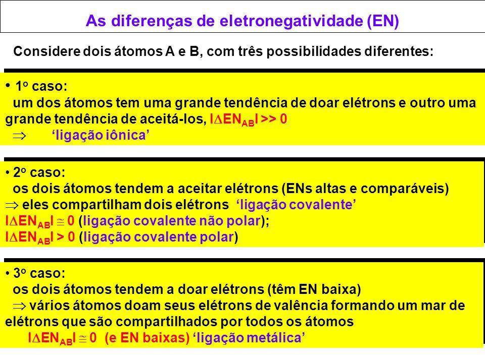 As diferenças de eletronegatividade (EN)