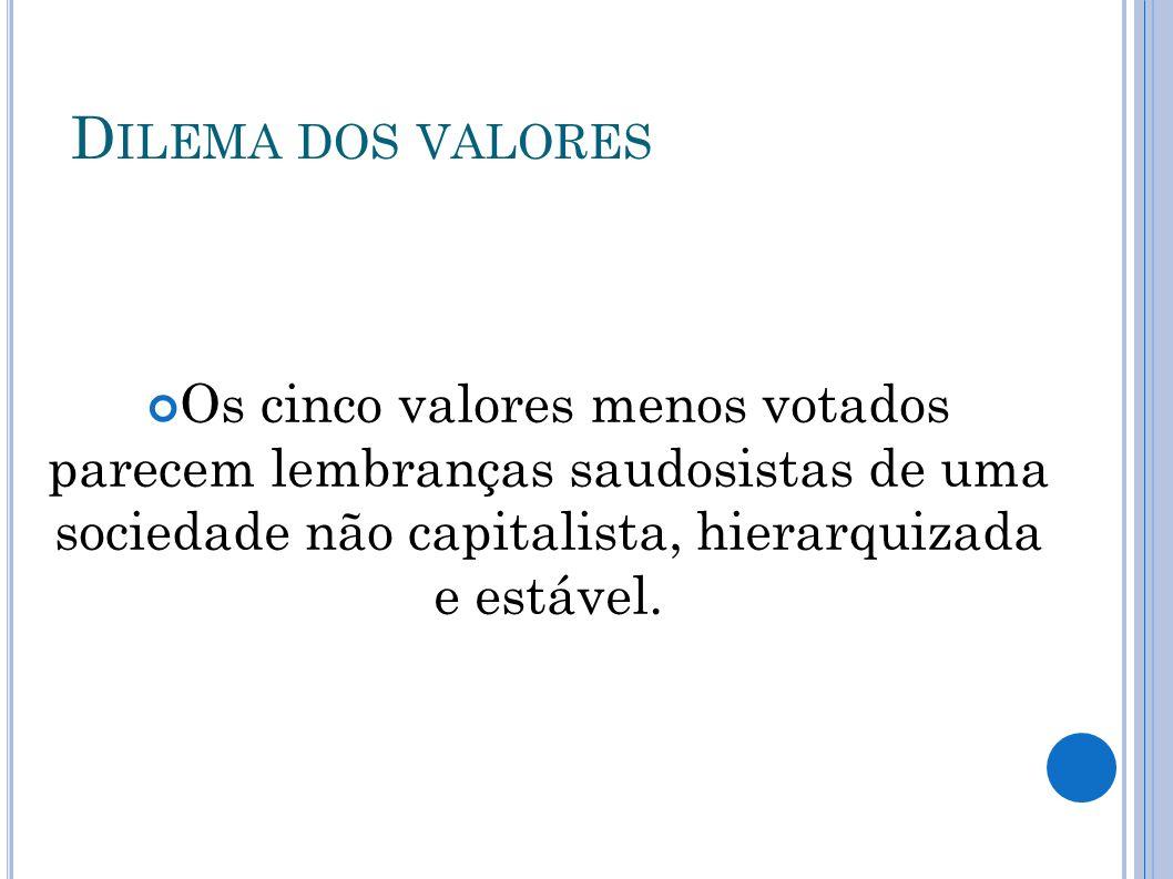 Dilema dos valores Os cinco valores menos votados parecem lembranças saudosistas de uma sociedade não capitalista, hierarquizada e estável.
