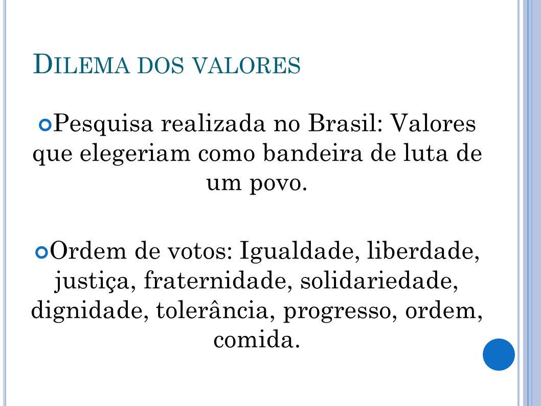 Dilema dos valores Pesquisa realizada no Brasil: Valores que elegeriam como bandeira de luta de um povo.