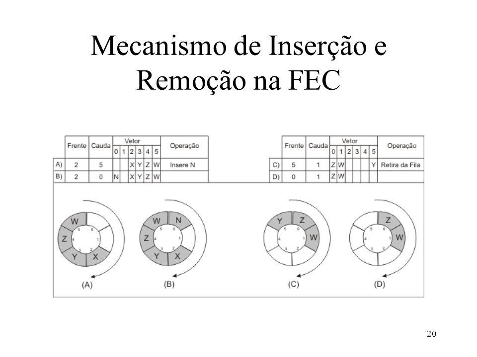 Mecanismo de Inserção e Remoção na FEC