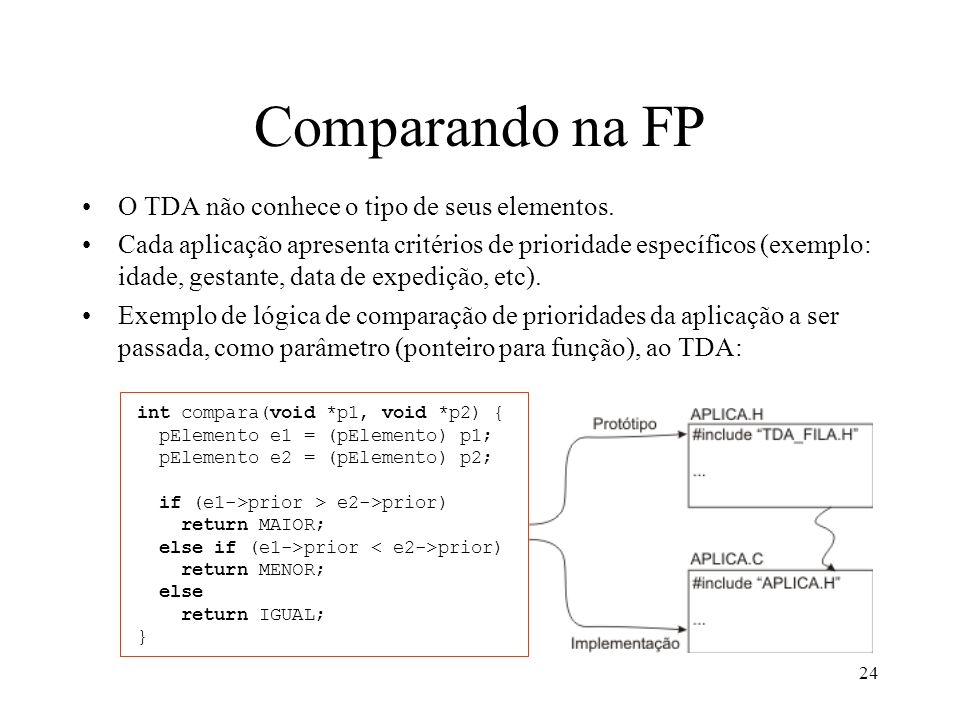 Comparando na FP O TDA não conhece o tipo de seus elementos.