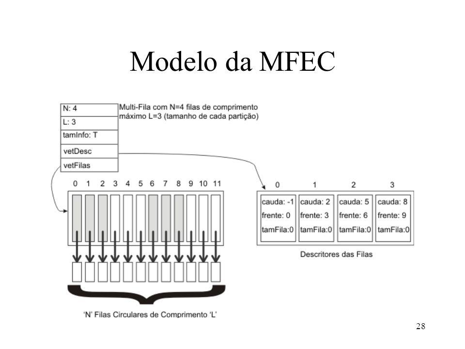 Modelo da MFEC