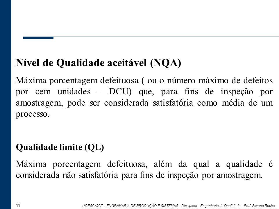 Nível de Qualidade aceitável (NQA)