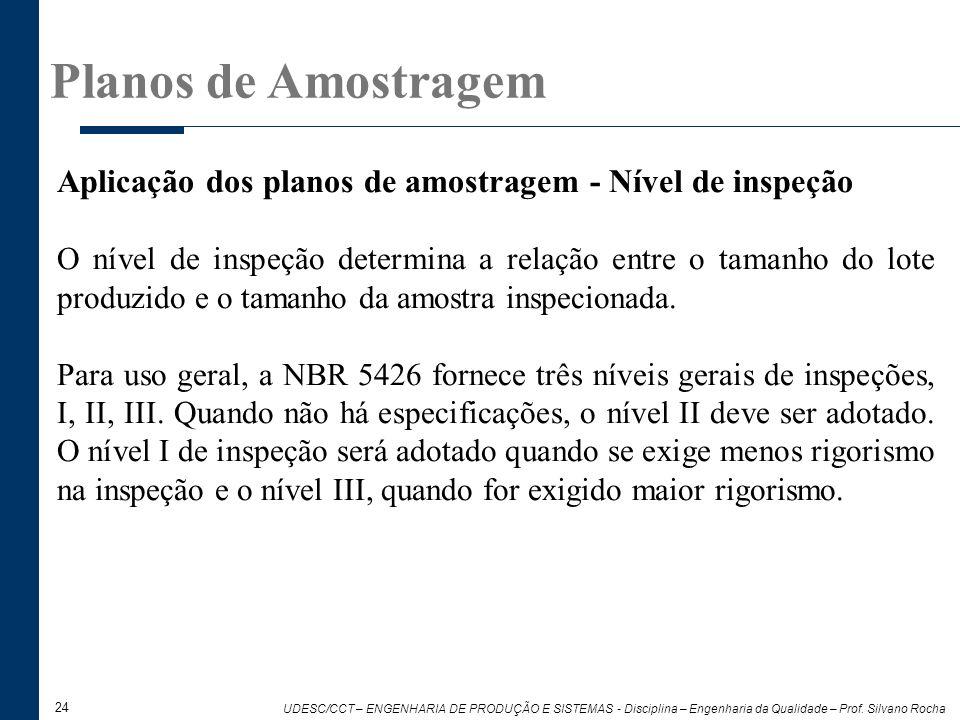 Planos de Amostragem Aplicação dos planos de amostragem - Nível de inspeção.