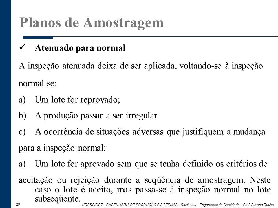 Planos de Amostragem Atenuado para normal