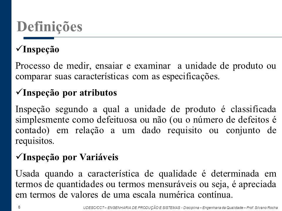 DefiniçõesInspeção. Processo de medir, ensaiar e examinar a unidade de produto ou comparar suas características com as especificações.