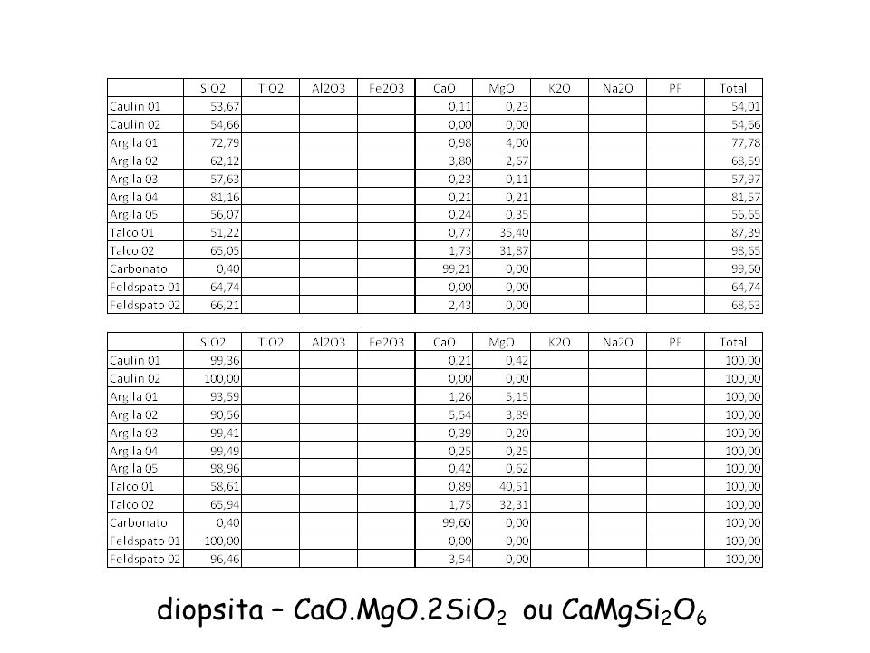 diopsita – CaO.MgO.2SiO2 ou CaMgSi2O6