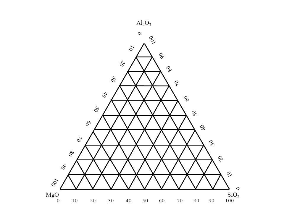 Triangulo de Gibbs Al2O3 MgO SiO2 0 10 20 30 40 50 60 70 80 90 100