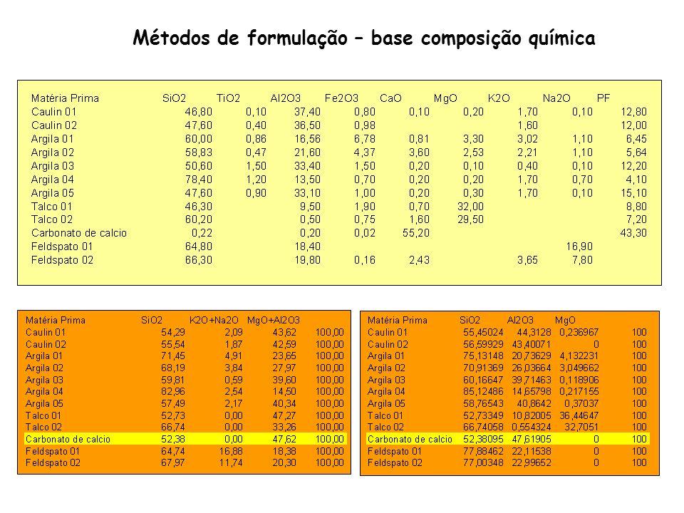 Métodos de formulação – base composição química