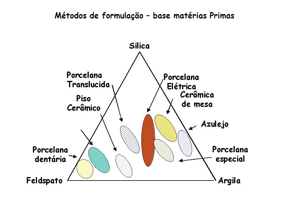 Métodos de formulação – base matérias Primas
