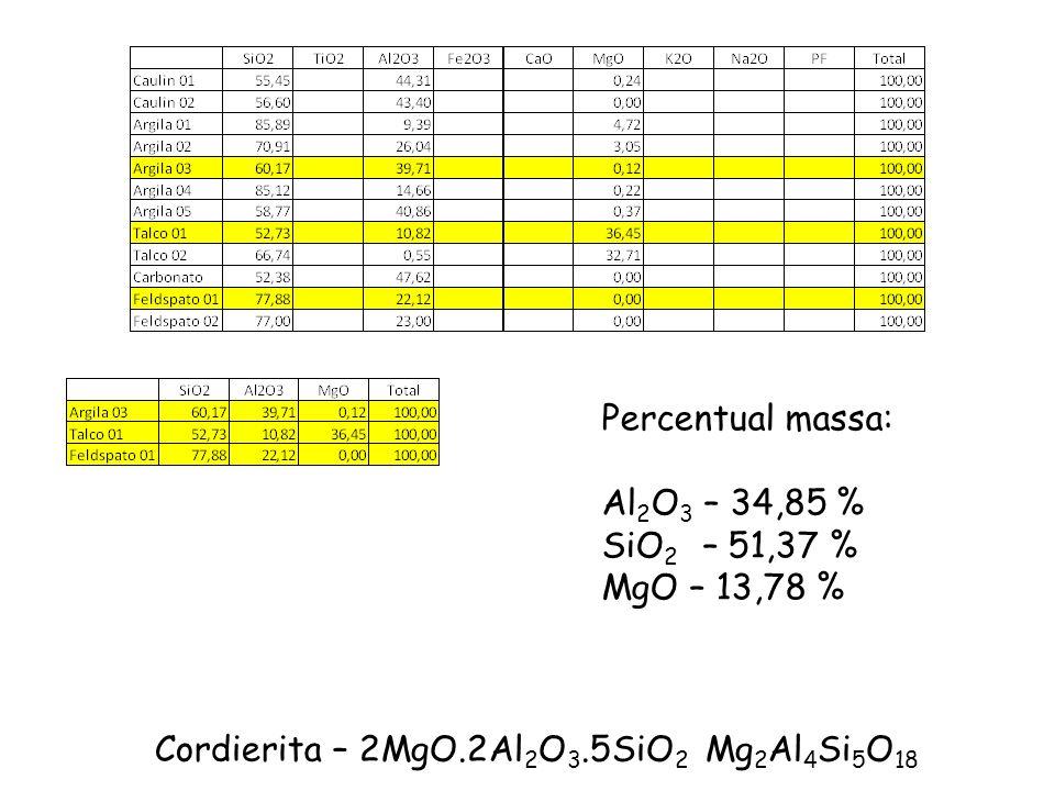 Cordierita – 2MgO.2Al2O3.5SiO2 Mg2Al4Si5O18