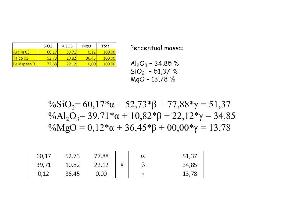 Percentual massa: Al2O3 – 34,85 % SiO2 – 51,37 % MgO – 13,78 % %SiO2= 60,17*α + 52,73*β + 77,88*γ = 51,37.