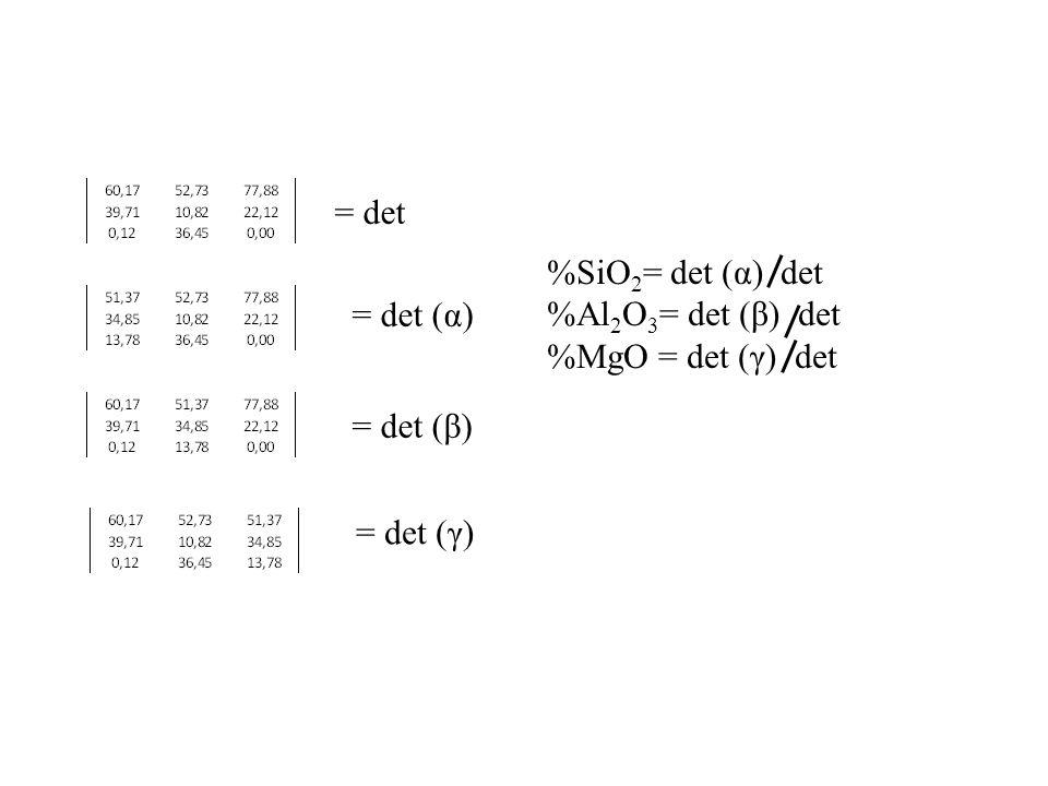 = det %SiO2= det (α) det %Al2O3= det (β) det %MgO = det (γ) det = det (α) = det (β) = det (γ)