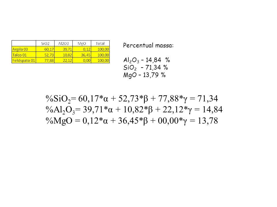 Percentual massa: Al2O3 – 14,84 % SiO2 – 71,34 % MgO – 13,79 % %SiO2= 60,17*α + 52,73*β + 77,88*γ = 71,34.