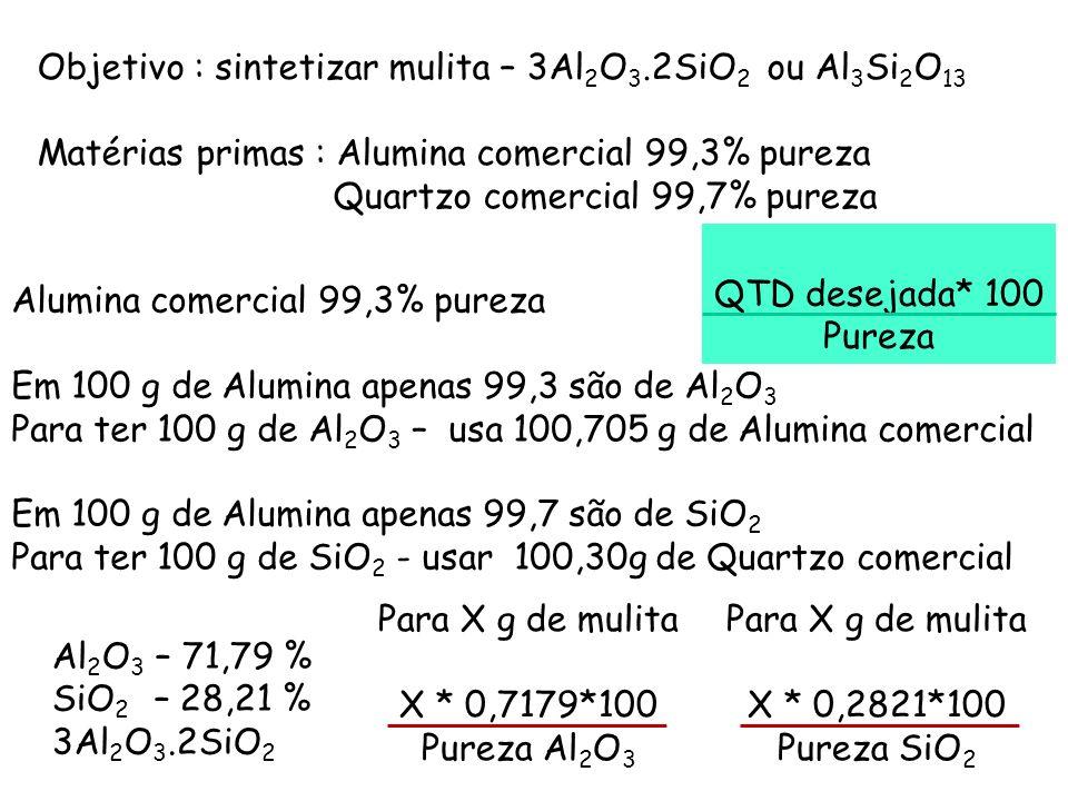 Objetivo : sintetizar mulita – 3Al2O3.2SiO2 ou Al3Si2O13