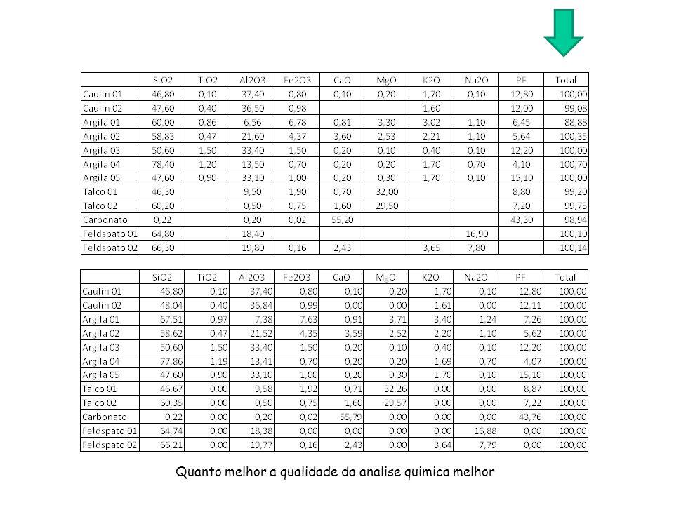 Quanto melhor a qualidade da analise quimica melhor
