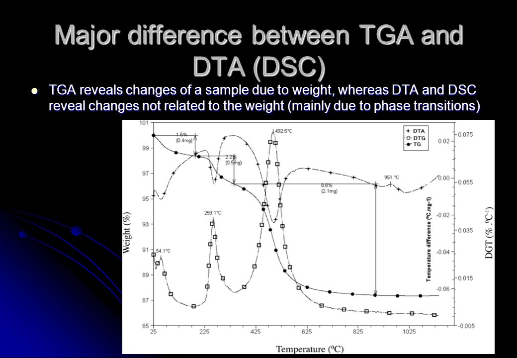Major difference between TGA and DTA (DSC)