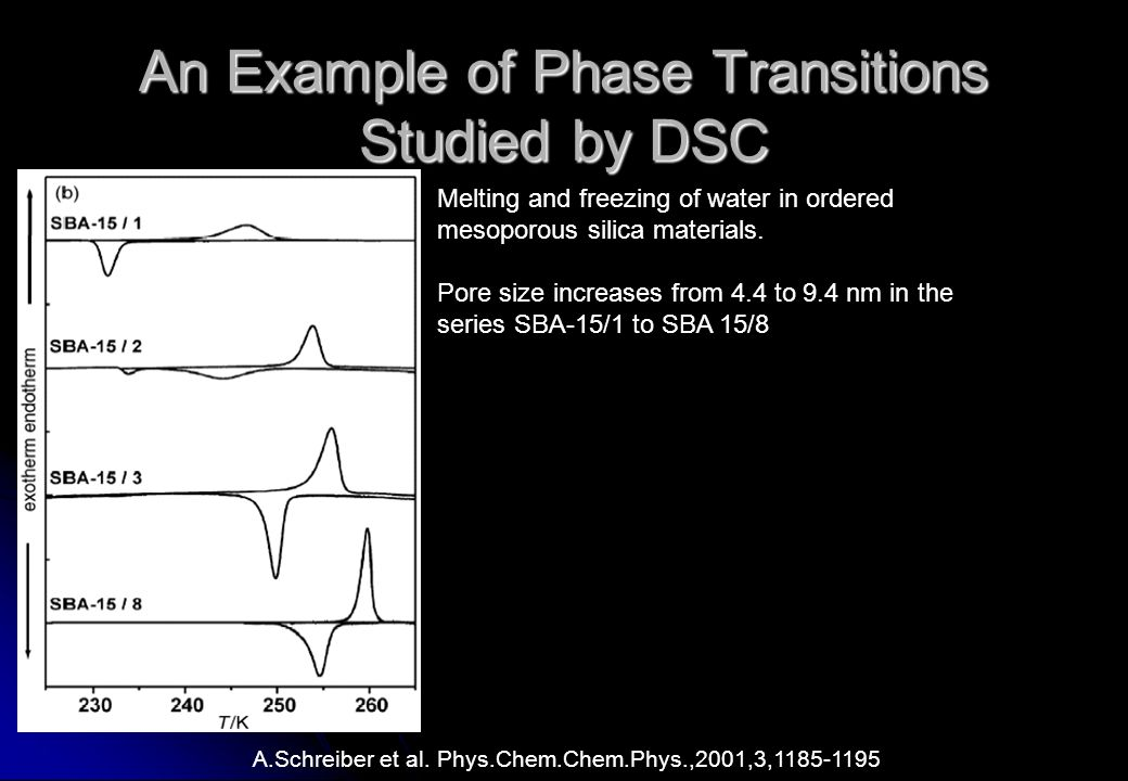 An Example of Phase Transitions Studied by DSC