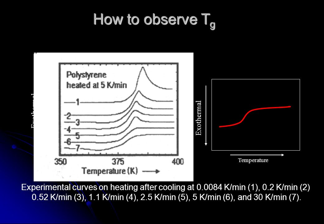 How to observe Tg Exothermal. Exothermal. Temperature. Experimental curves on heating after cooling at 0.0084 K/min (1), 0.2 K/min (2)