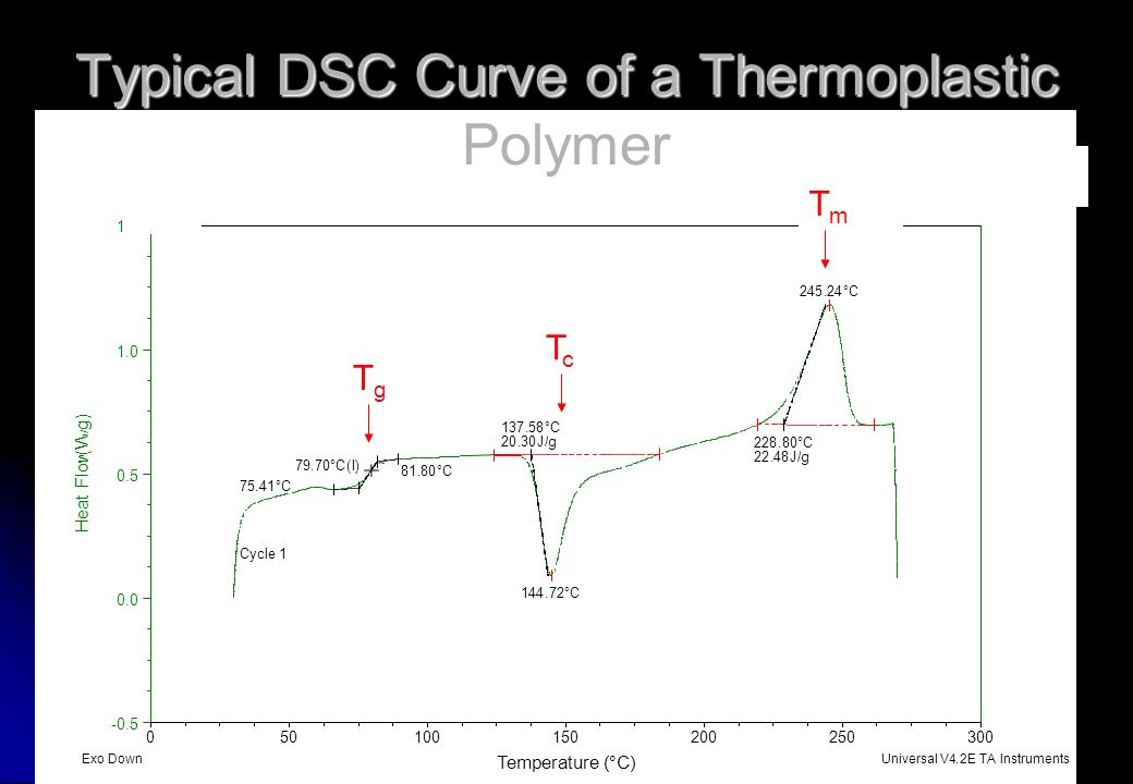 Typical DSC Curve of a Thermoplastic Polymer