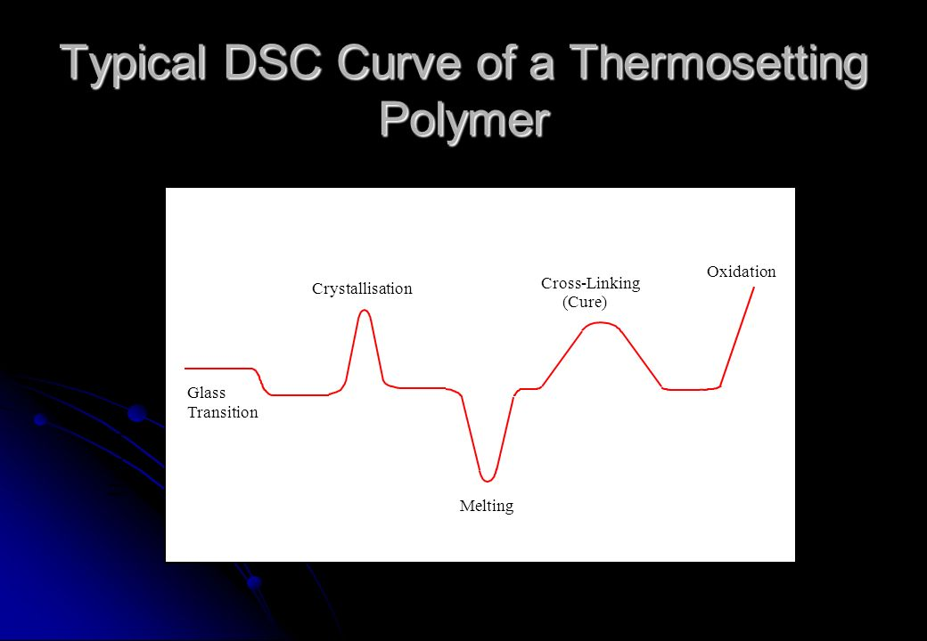 Typical DSC Curve of a Thermosetting Polymer