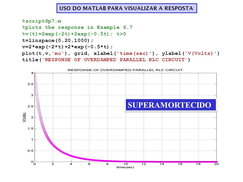 SUPERAMORTECIDO USO DO MATLAB PARA VISUALIZAR A RESPOSTA %script6p7.m