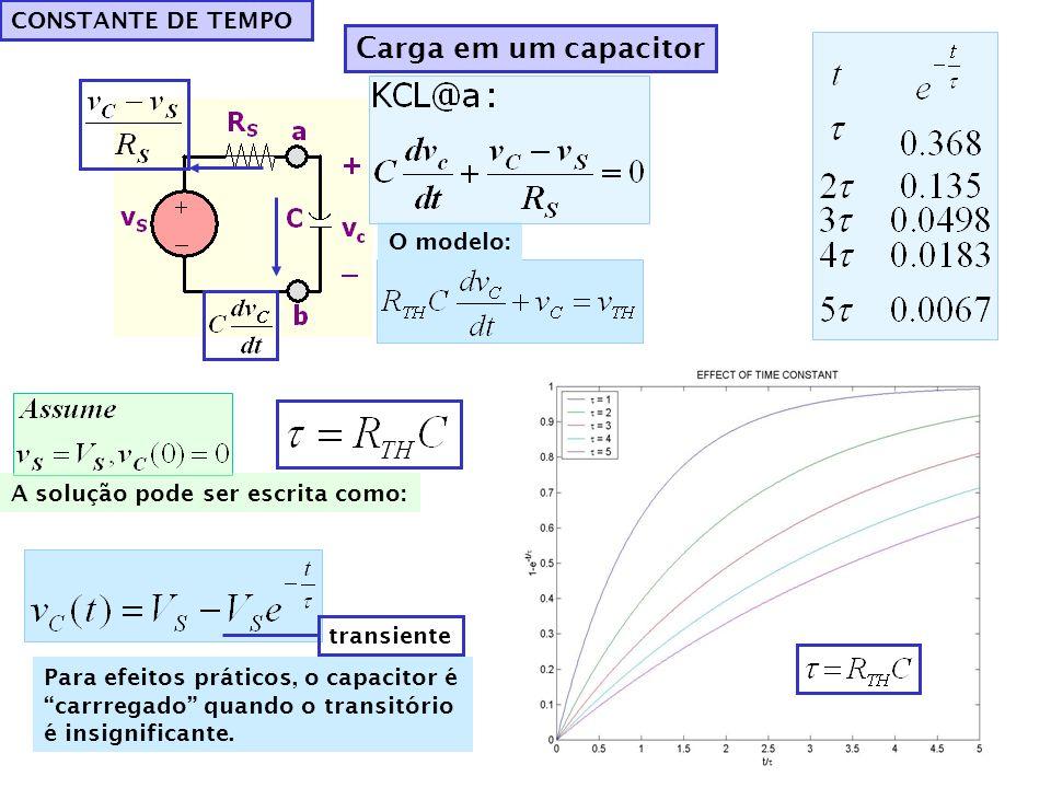 Carga em um capacitor CONSTANTE DE TEMPO O modelo: