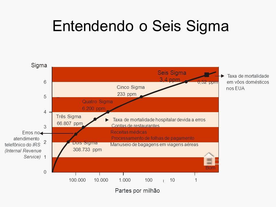 Entendendo o Seis Sigma