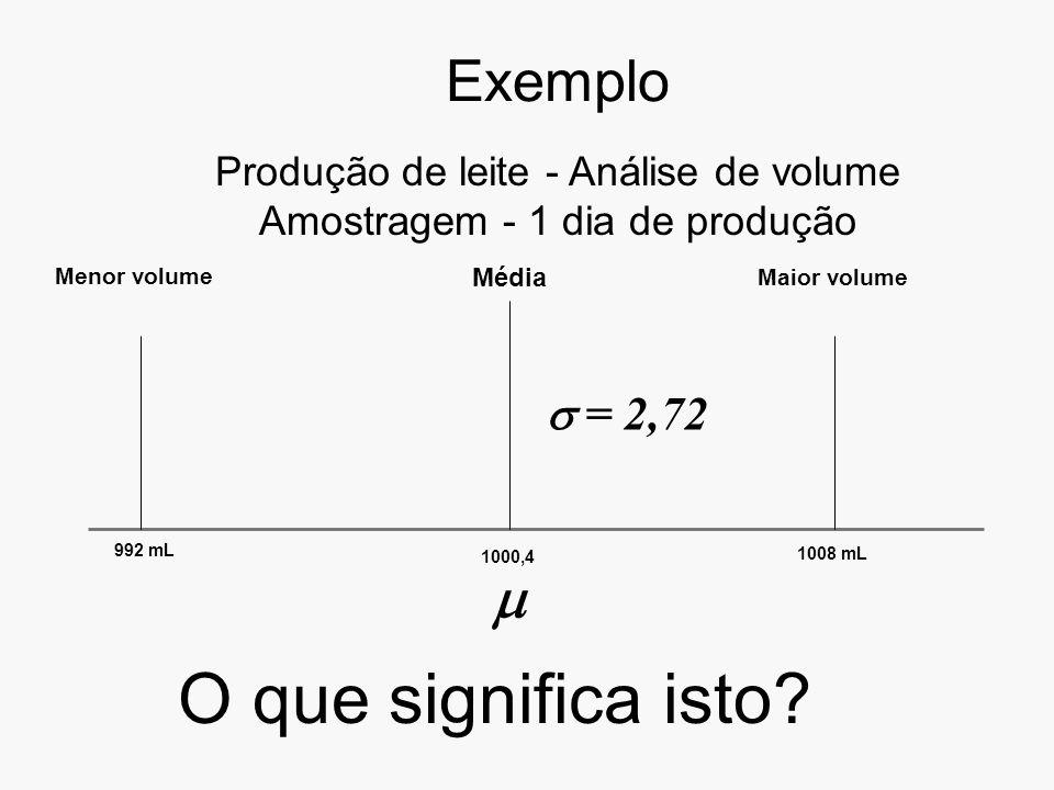 O que significa isto Exemplo   = 2,72
